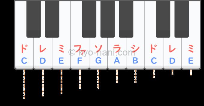 音階の解説図
